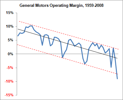 GM's Problems are 50 Years in the Making | FiveThirtyEight