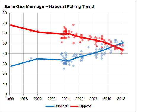 Gay marriage state statistics