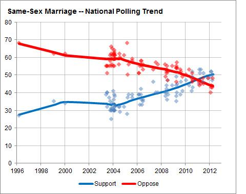 black-dicks-same-sex-marriage-polls