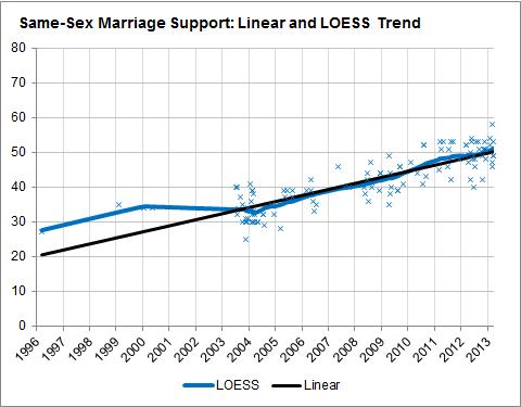 Gleichgeschlechtliche Ehe Meinung — foto 9