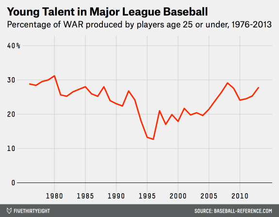 The Return of MLB's Youth | FiveThirtyEight