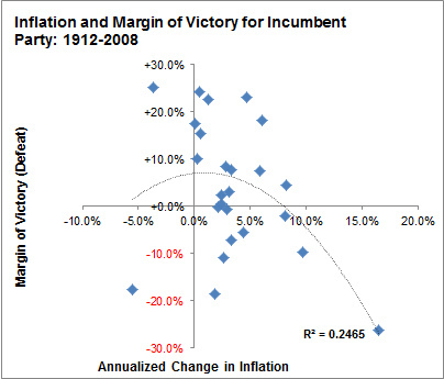 What do economic models really tell us about elections a quadratic curve does somewhat better than a straight line estimate low but positive inflation helps the incumbent president while either deflation or publicscrutiny Images