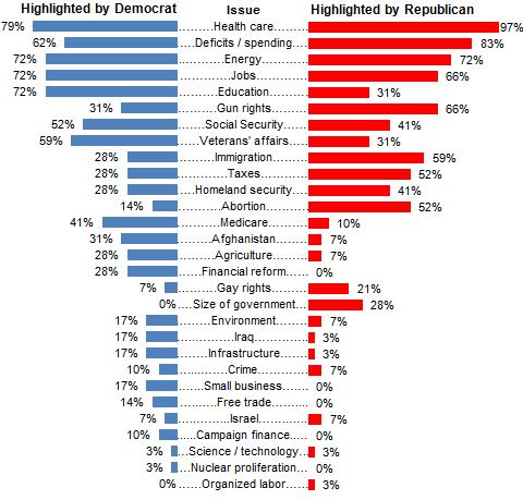 Republicans vs democrats chart mersn proforum co