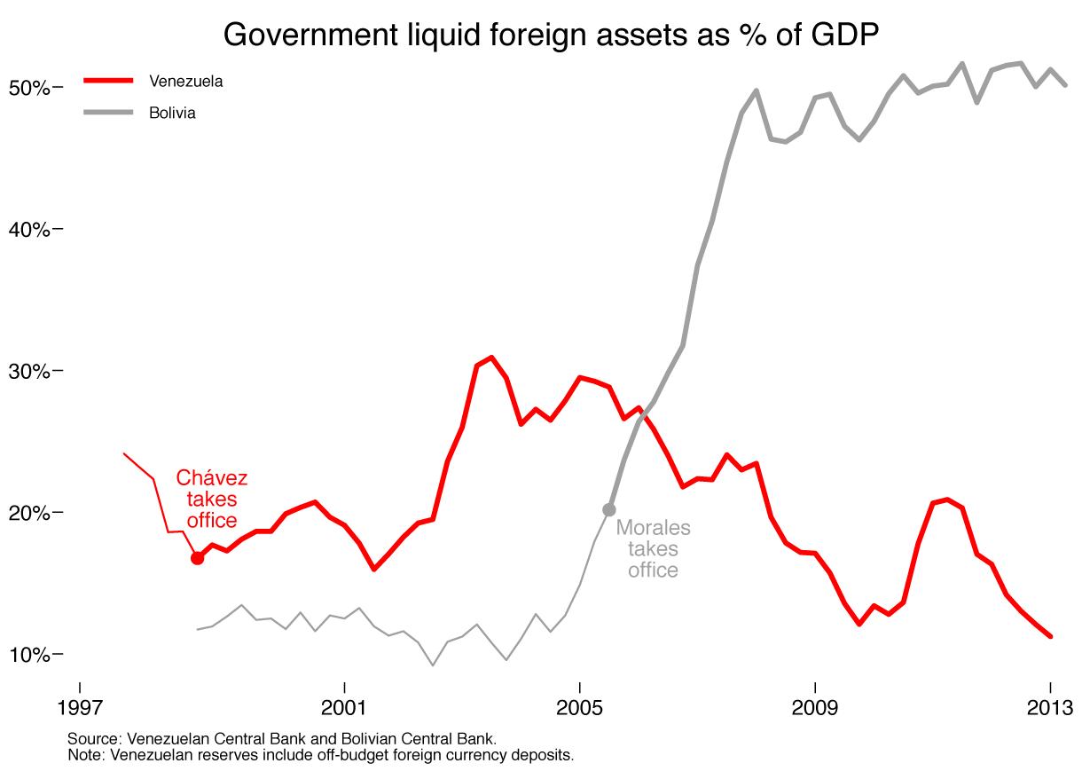 venezuela-liquid_foreign_assets