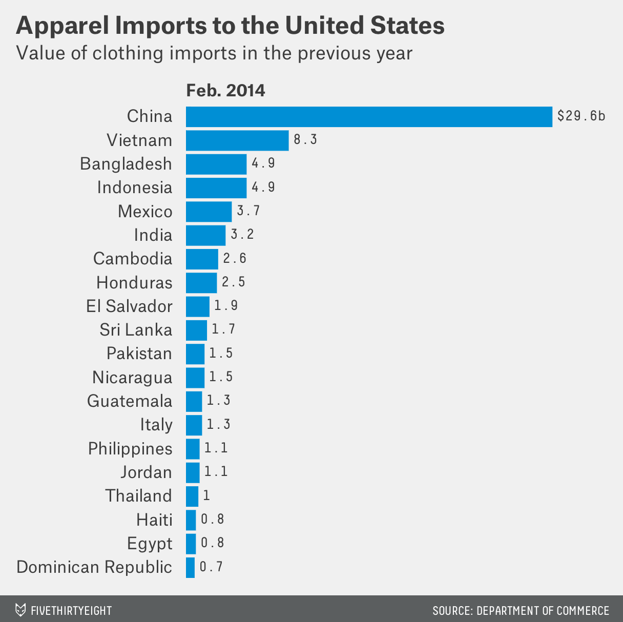 Apparel-Imports-to-the-United-States-Feb-2014_chartbuilder (1)