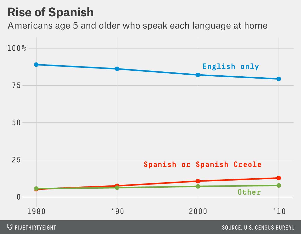 bialik-sports-polling-rise-of-spanish