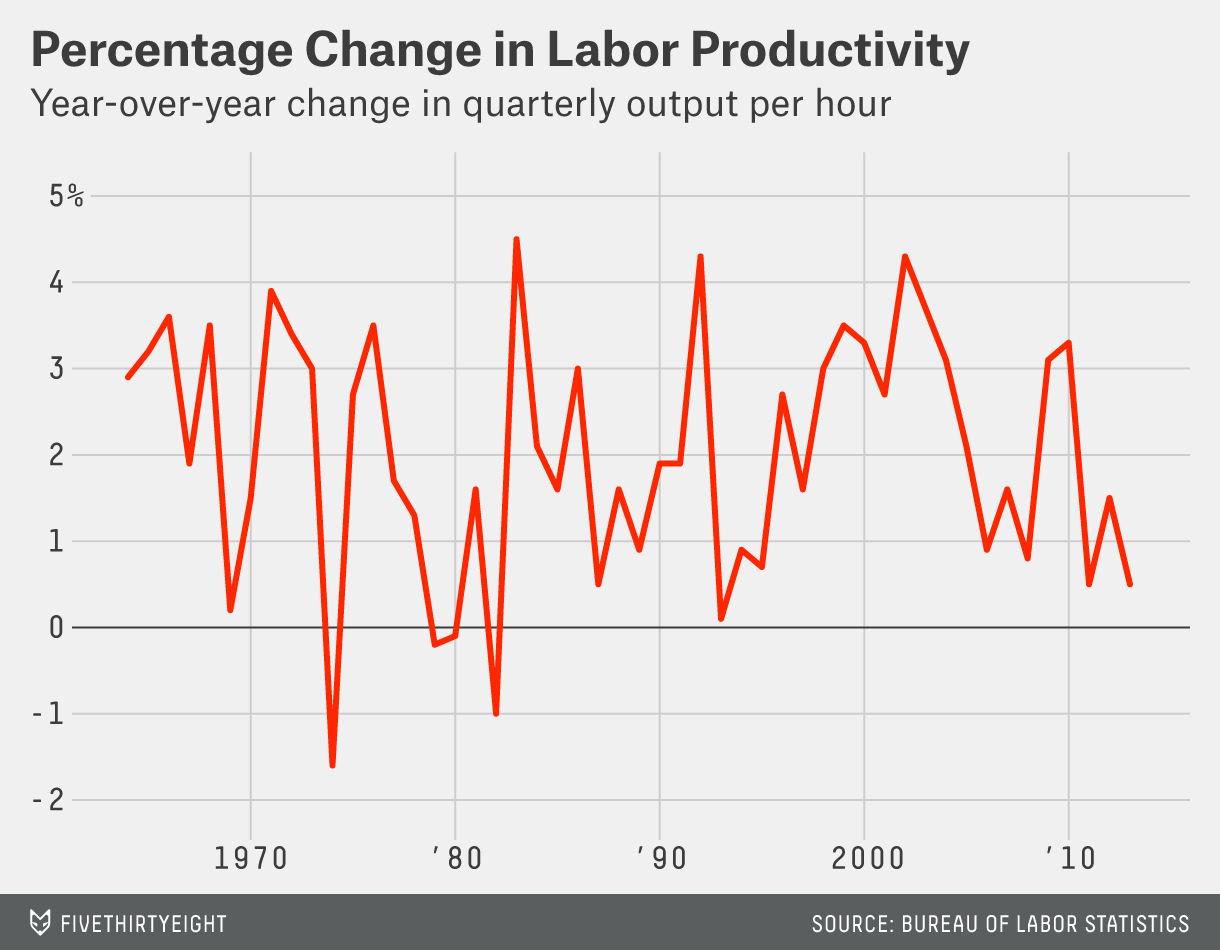 chalabi-labor-productivity[1]