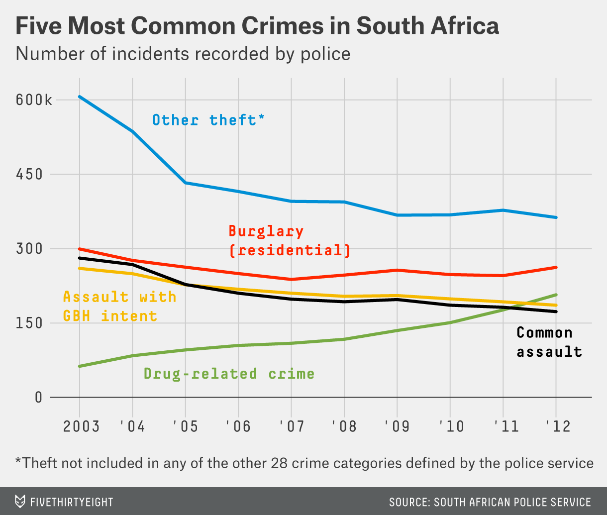 chalabi-south-african-crime-chart1