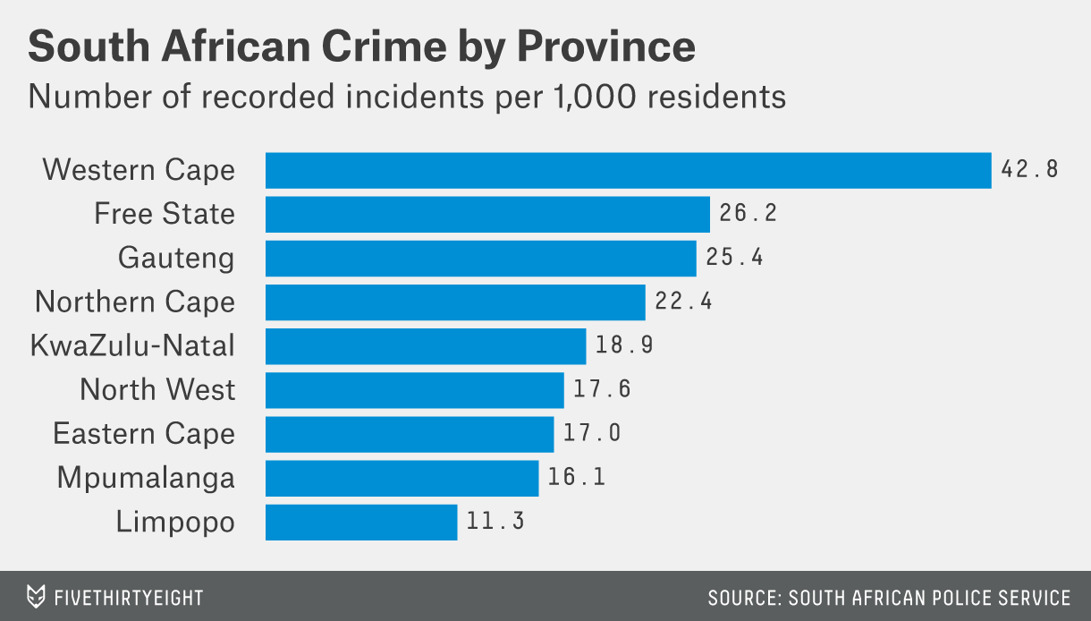 Crime by province