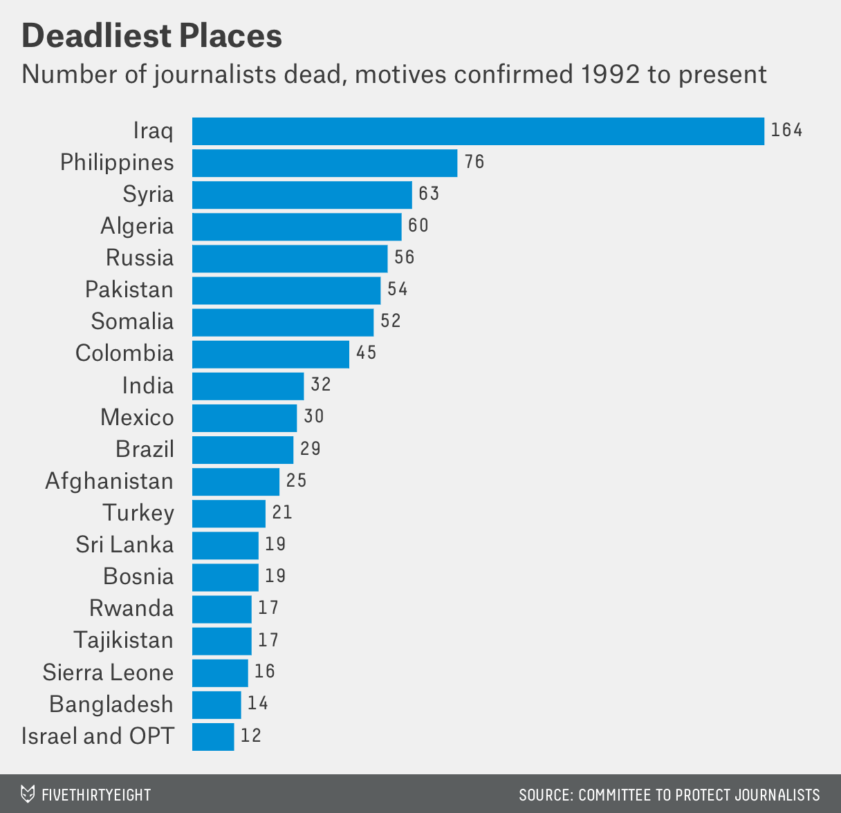Deadliest places