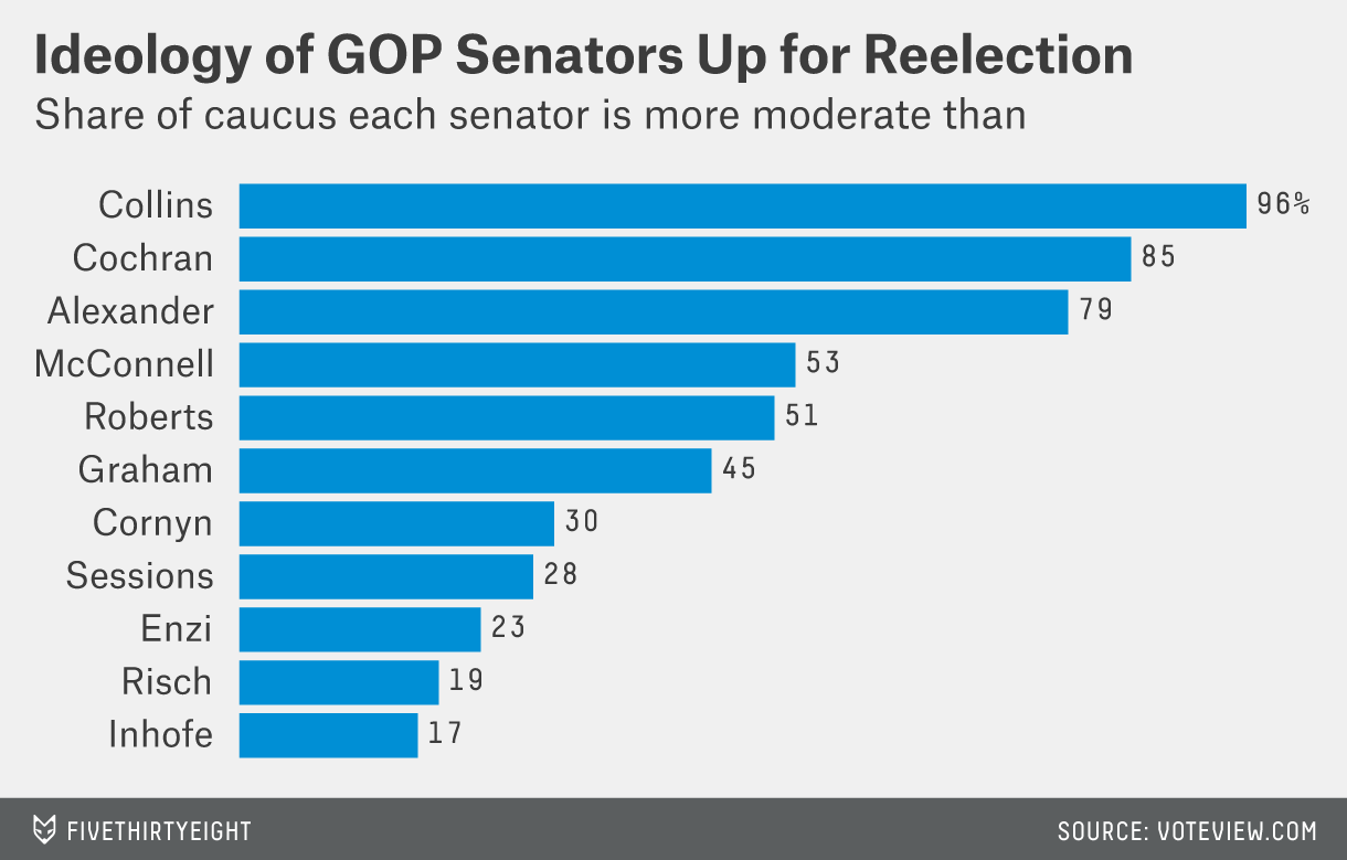 enten-gop-senator-ideology-fixed