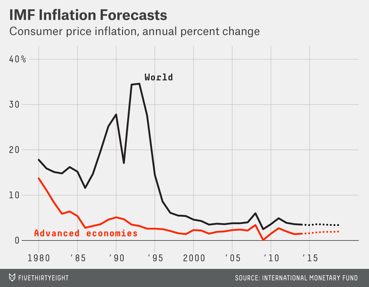 flowers-Inflation-Forecasts