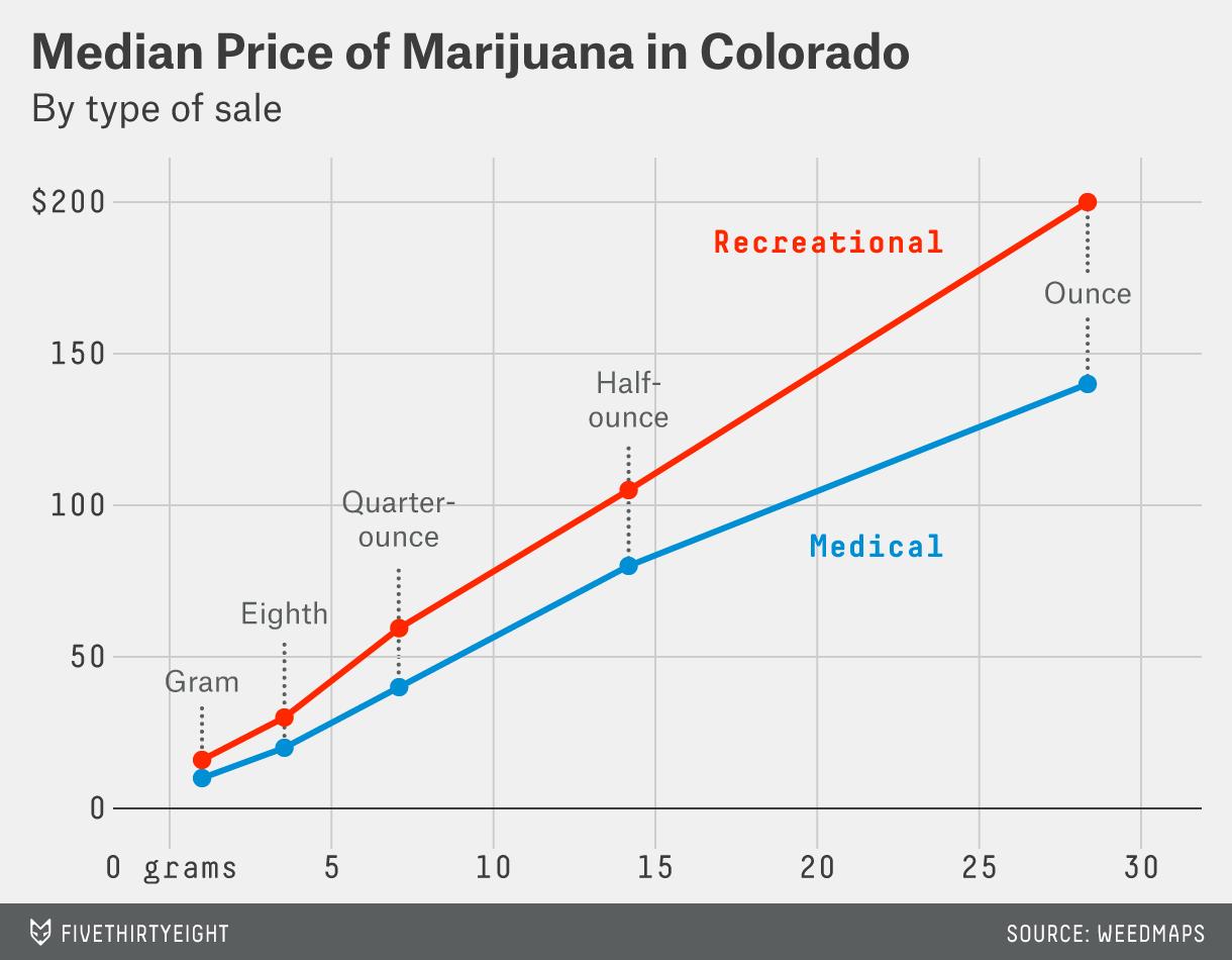 Medical Marijuana is Still the Best Deal on Pot in Colorado