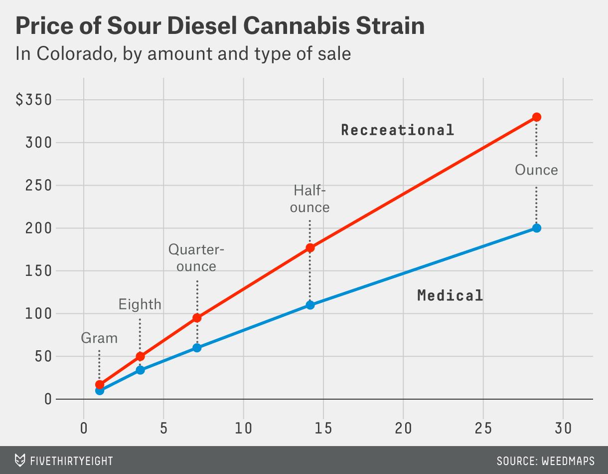 hickey-marijuana-sour-diesel