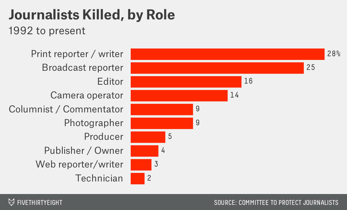 Journalists-Killed-by-Role-Percent_chartbuilder (5)