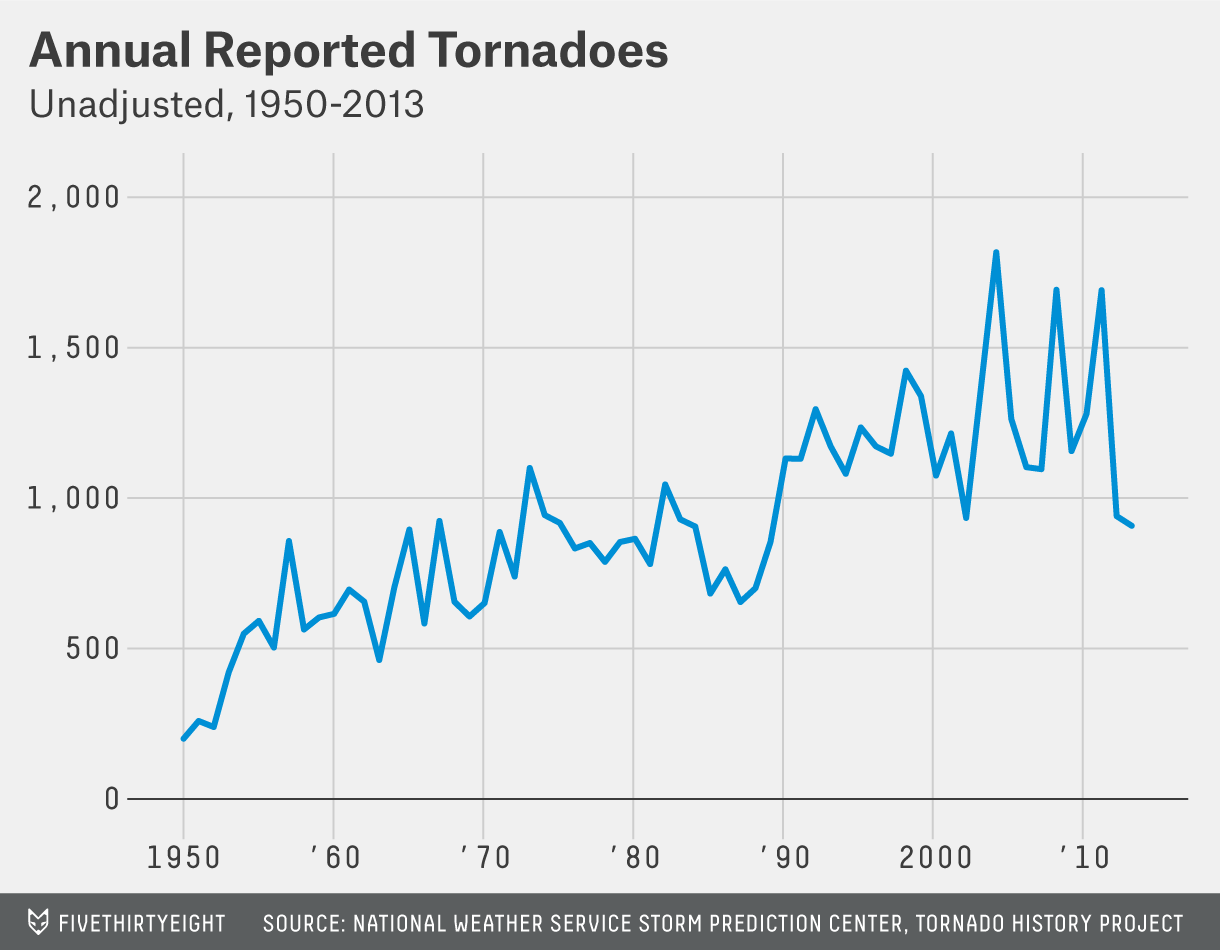 lanza-tornado-chart-1