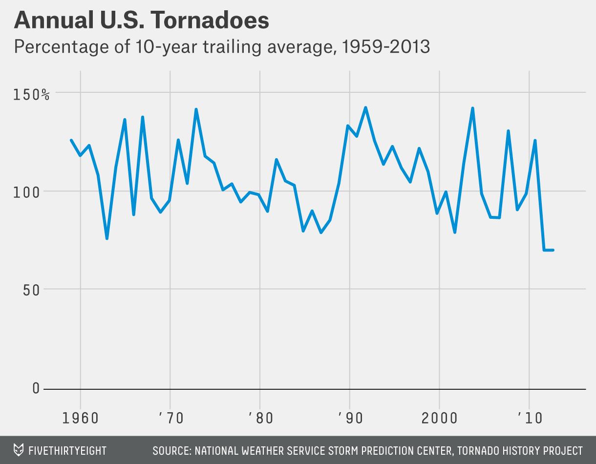 lanza-tornado-chart-2