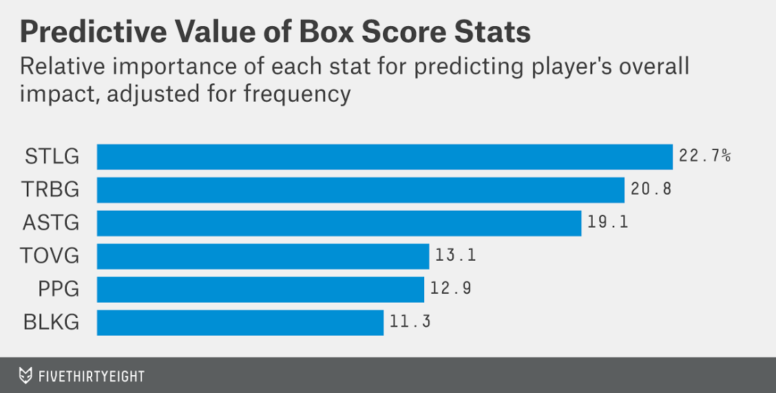 morris-box-score-stats-predictive-value