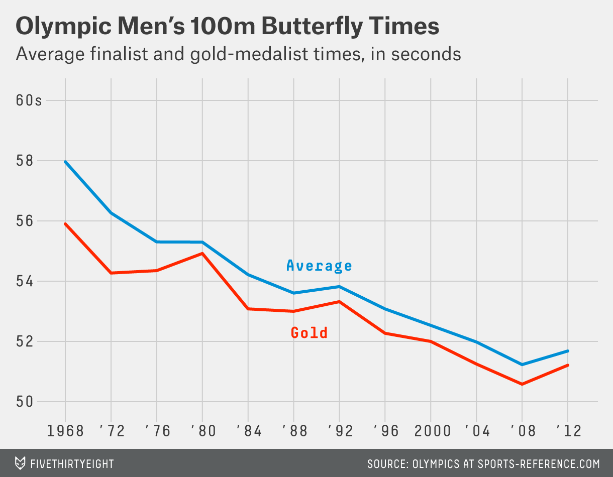 paine-mens-100m-butterfly-trend