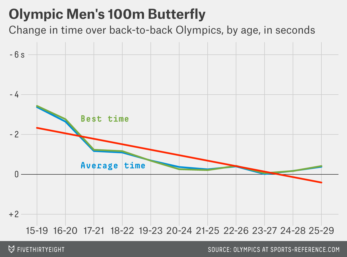 paine-mens-100m-butterfly