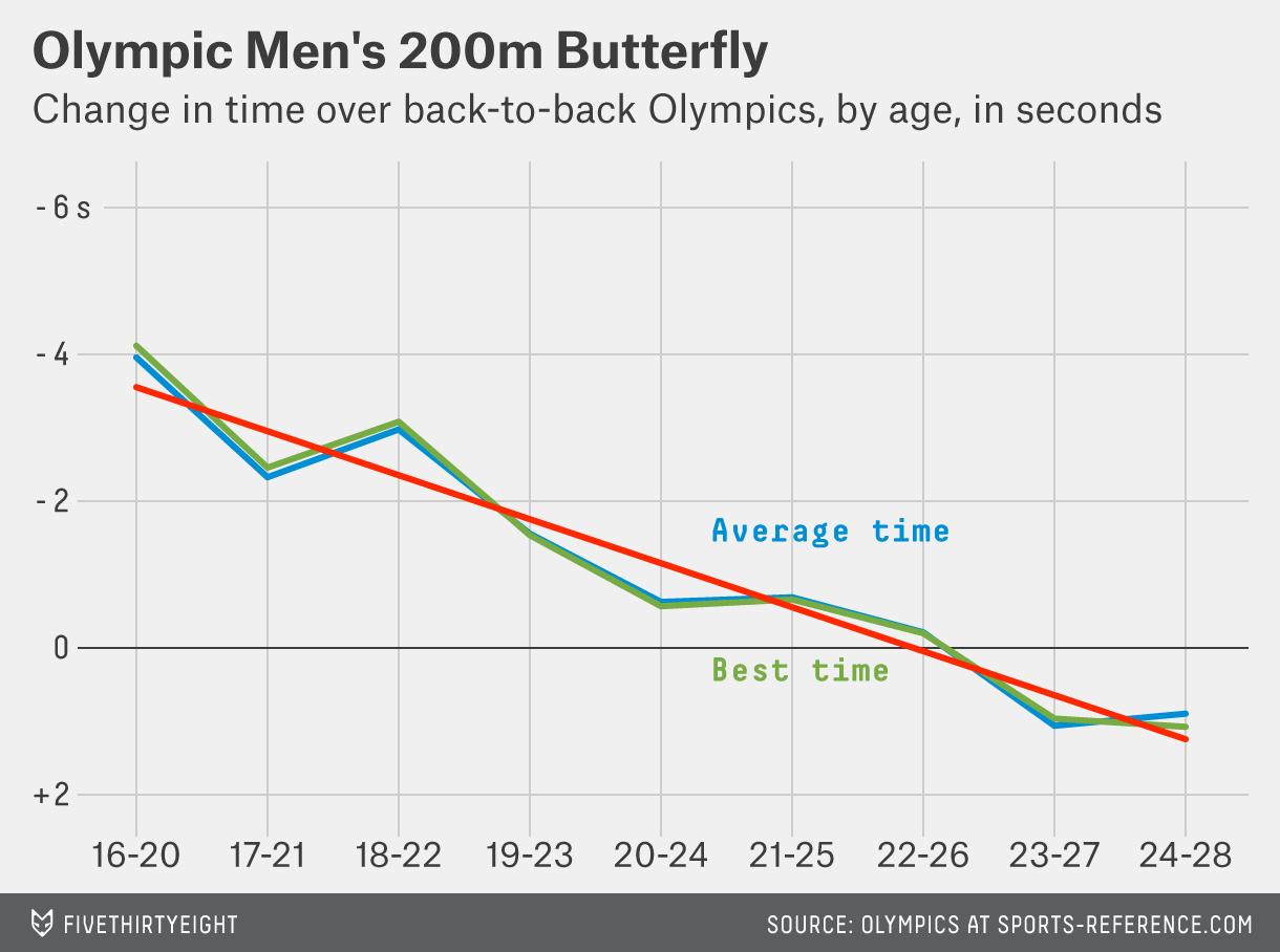 paine-mens-200m-butterfly
