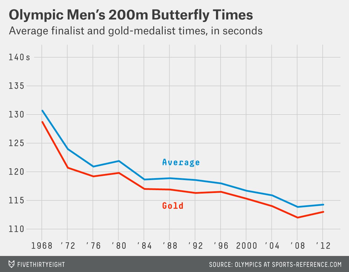 paine-mens-200m-butterfly_trend