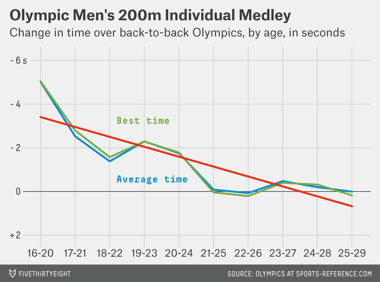 paine-mens-200m-indiv-medley