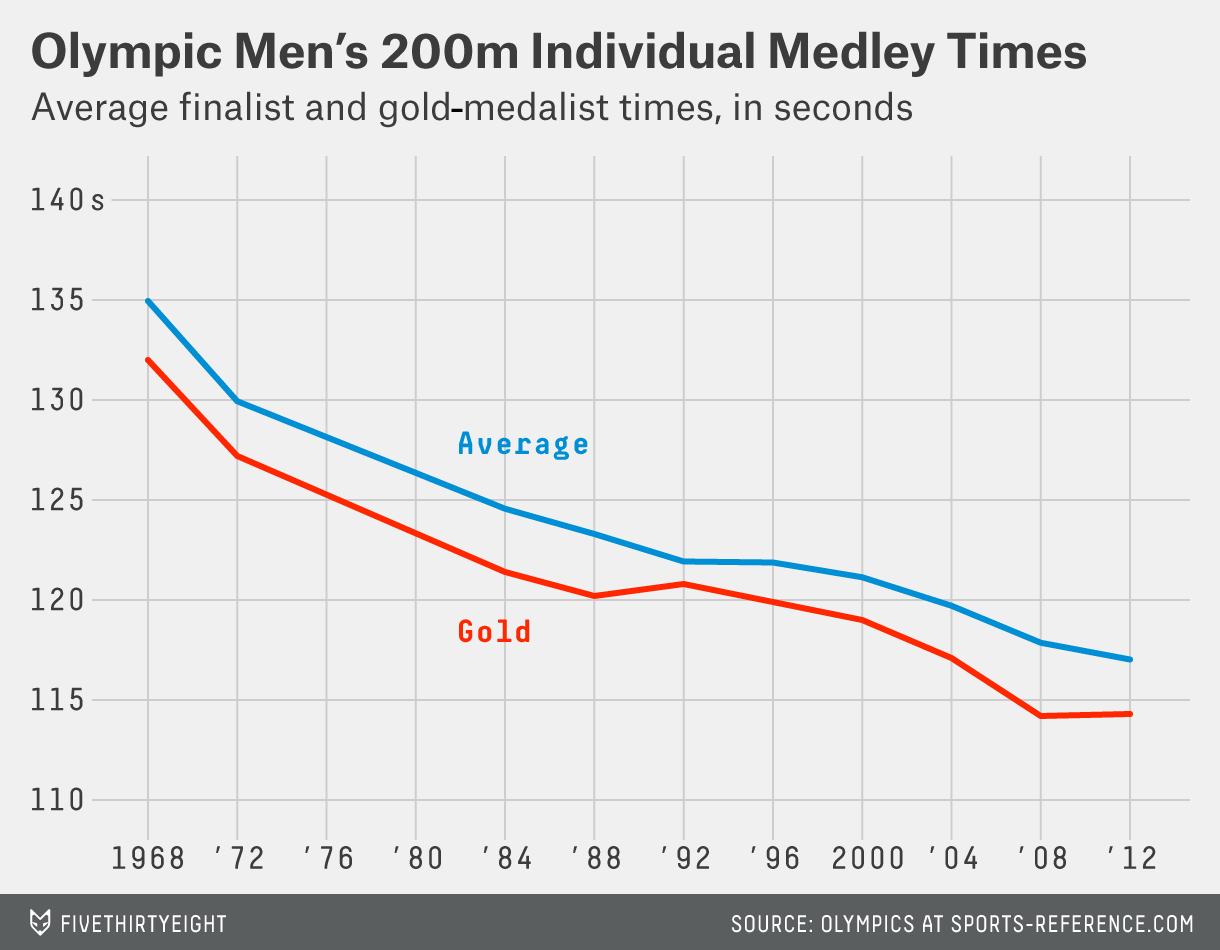 paine-mens_200m_medley_trend[6]