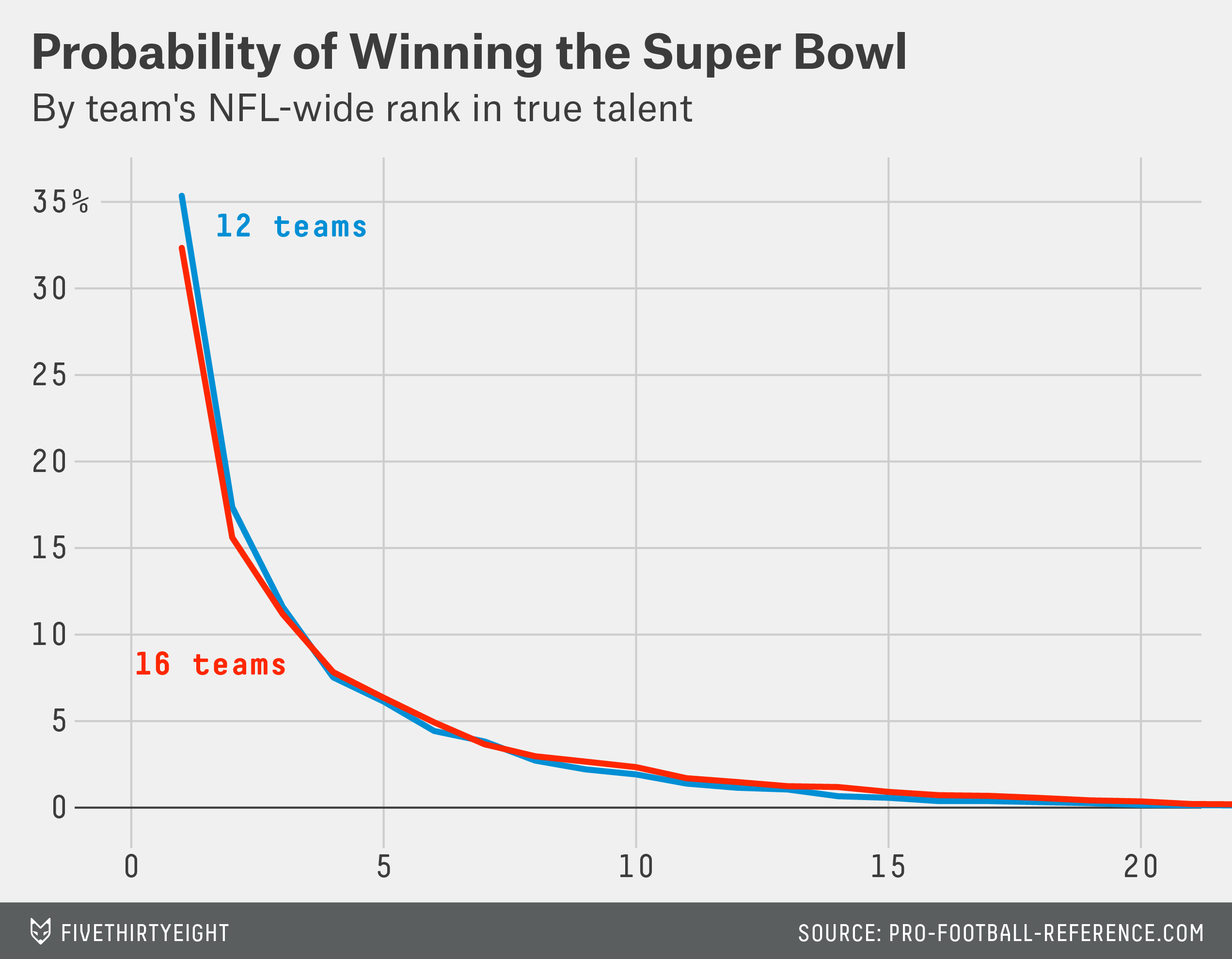 paine-talent-super-bowl-probabilities-2-corrected-01