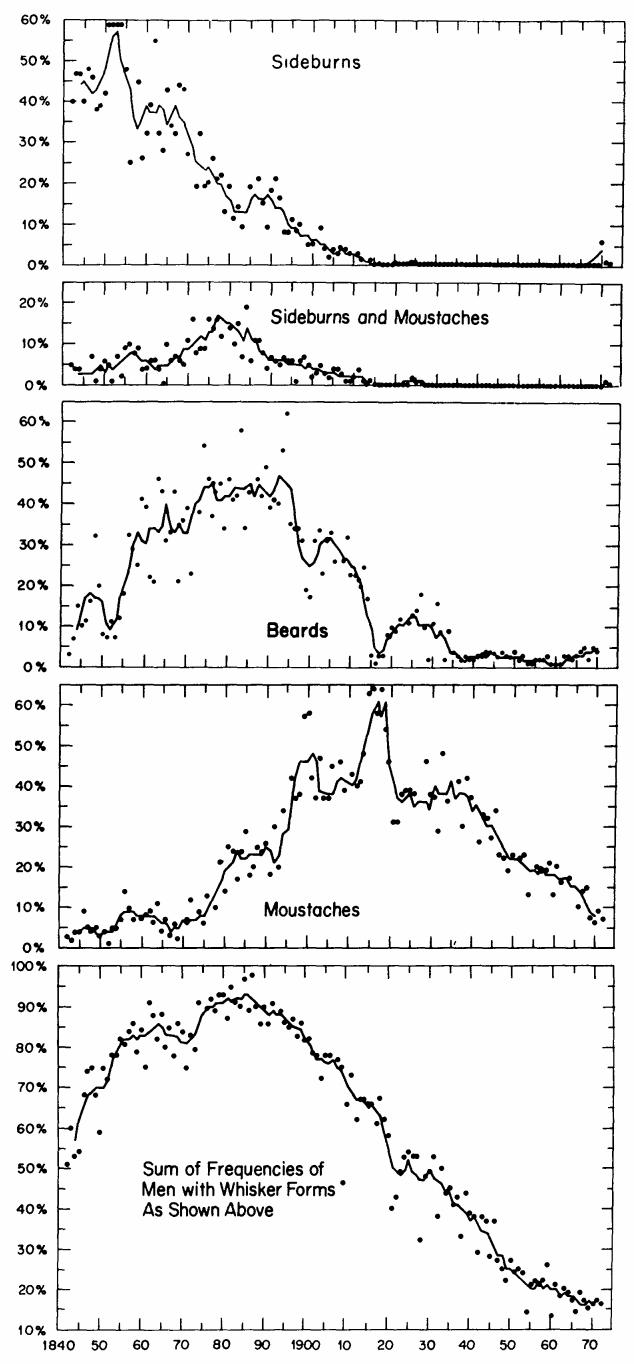 Beard trend cycles