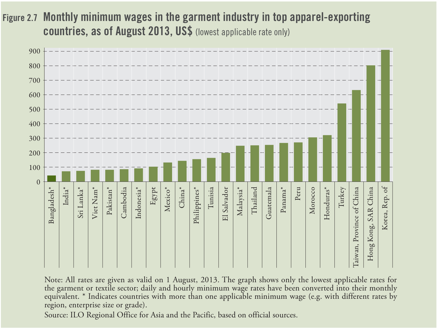 Workers wages compared