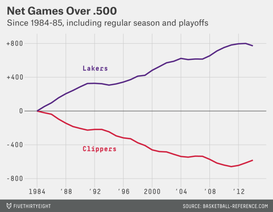 silver-datalab-lakers-clippers