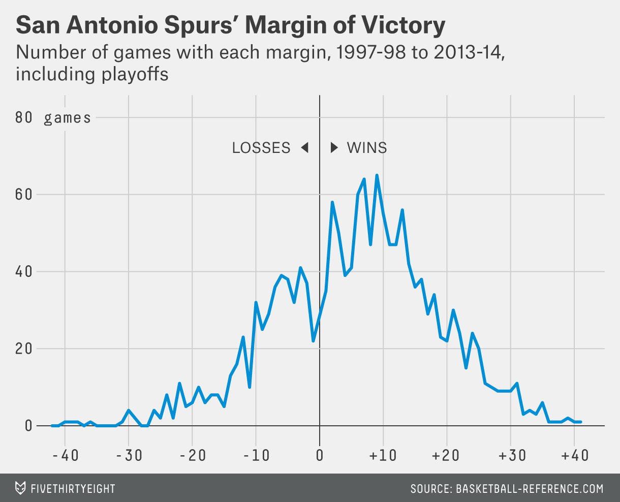 silver-spurs-margin-of-victory