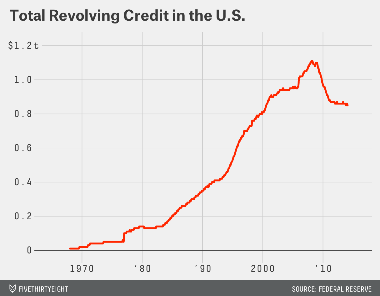 Total-Revolving-Credit-in-the-U-S-d_chartbuilder (3)