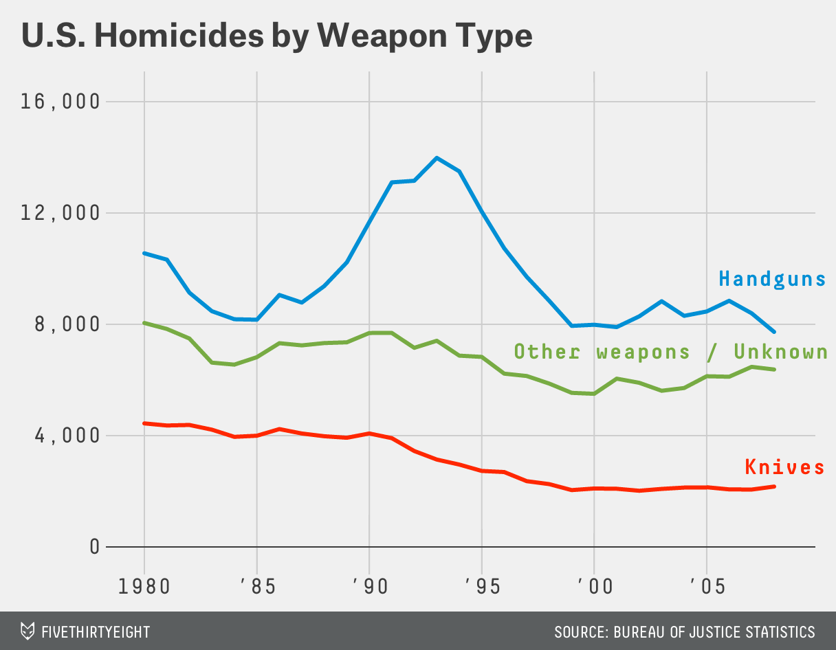U.S. Homicides by Weapon Type