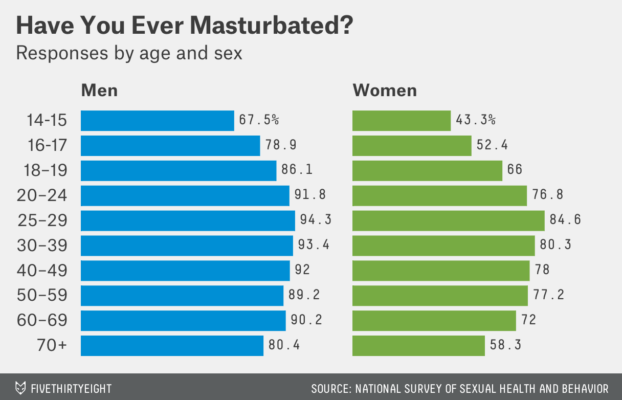 Average times masturbate per week