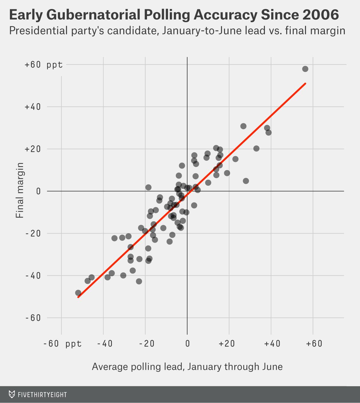 enten-datalab-early-gubernatorial-polling-1