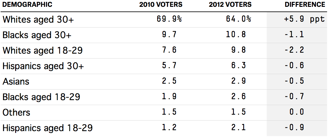 enten-voters-table-1