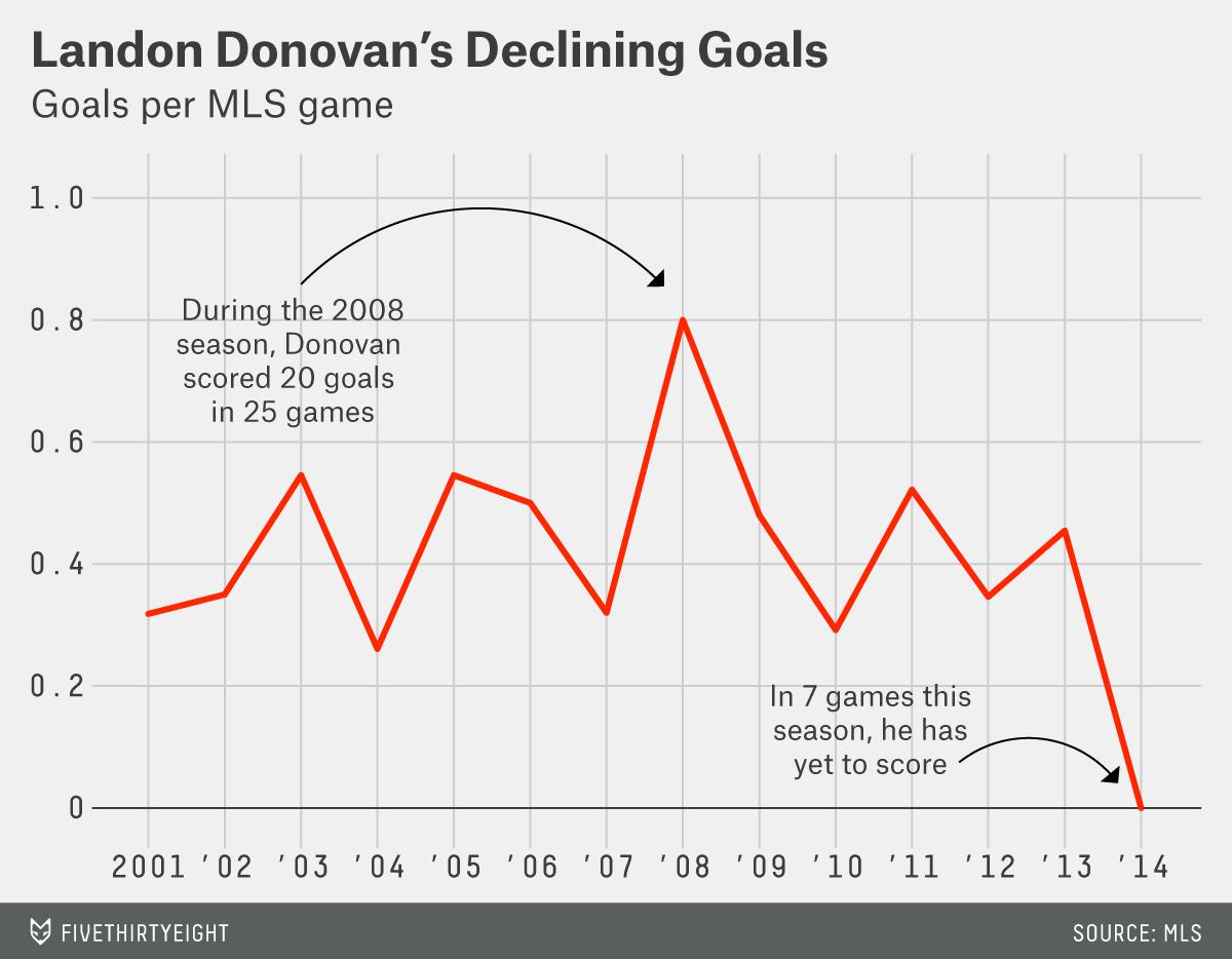 mccann-datalab-donovan-goals