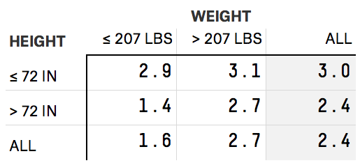 morris-feature-qbweight-table-2