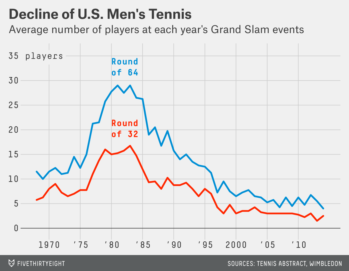 chart-bialik-datalab-US-men-tennis.0626-1