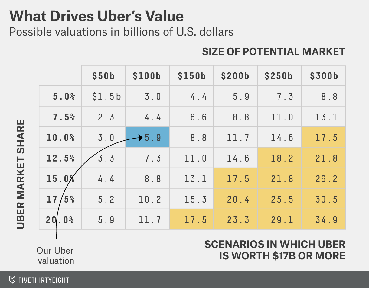 Uber Isn't Worth $17 Billion | FiveThirtyEight