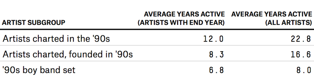 90s Boy Bands: A Numerical Retrospective | FiveThirtyEight
