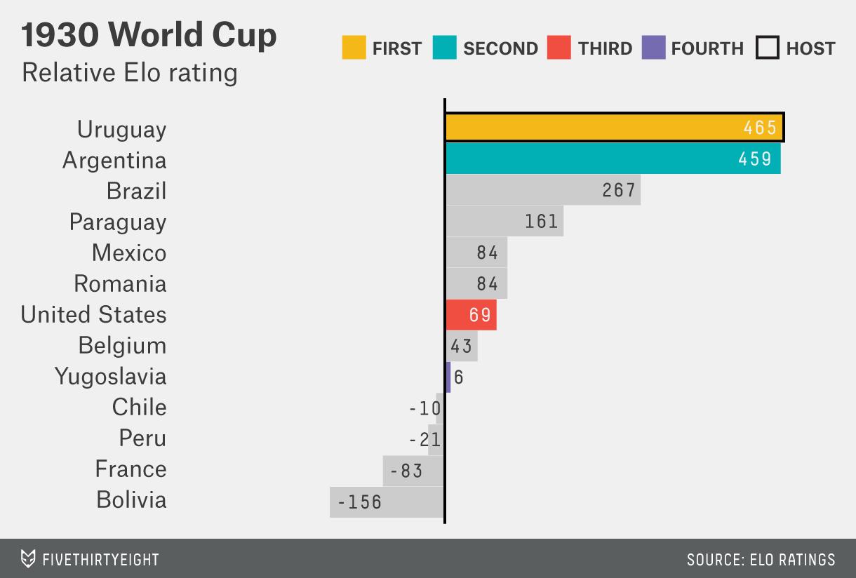 mccann-worldcup-1930