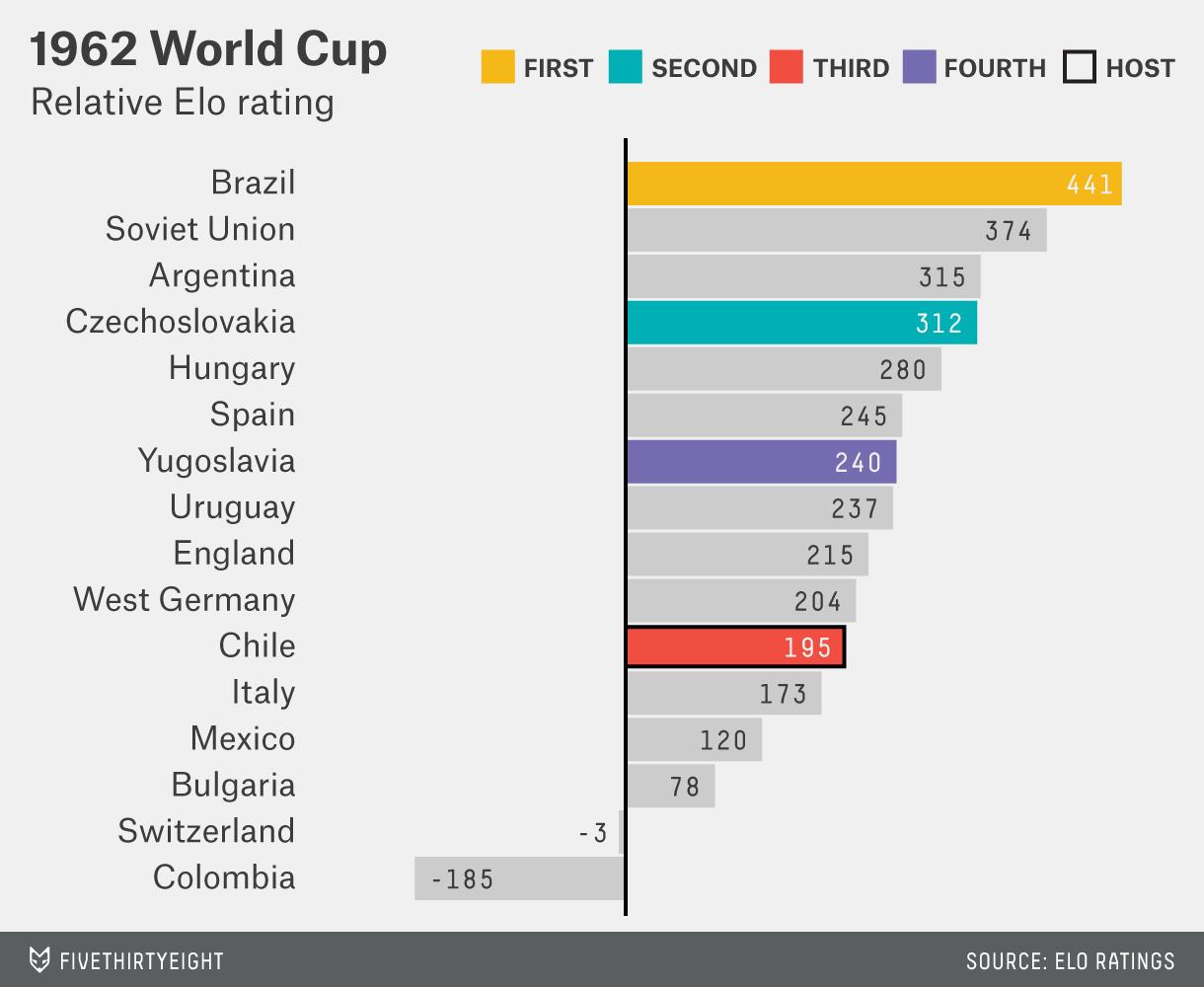 mccann-worldcup-1962