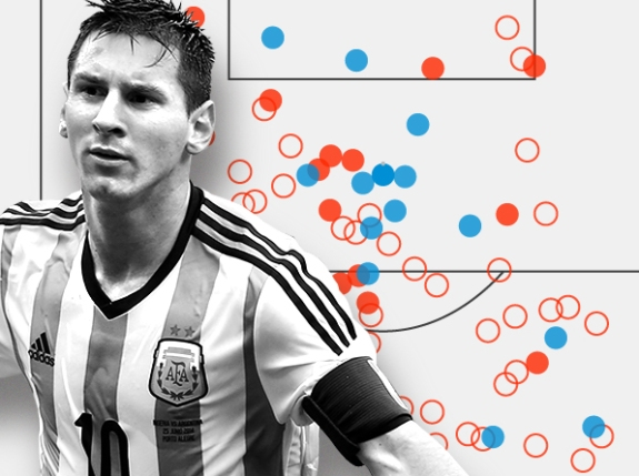 Lionel Messi Is Impossible