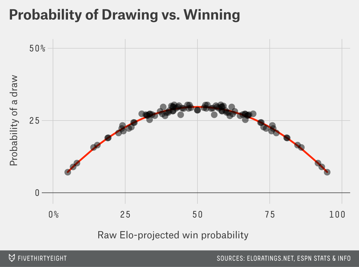 paine.elodrawprobability