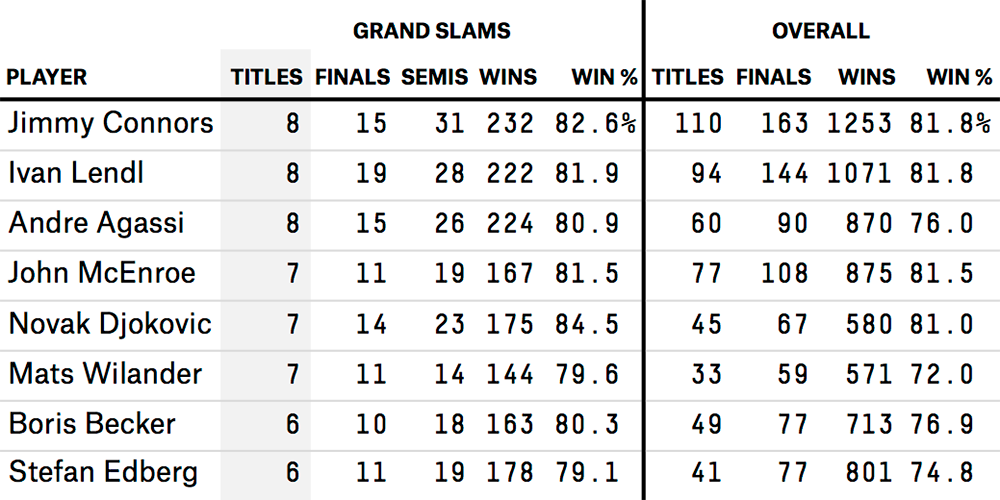 bialik-djokovic-champ-table