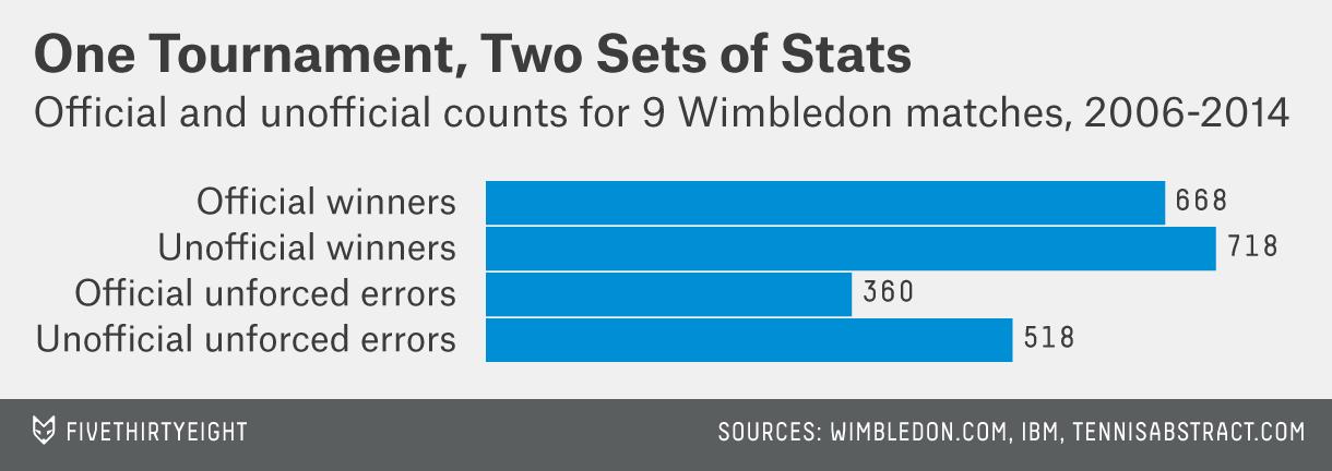 bialik-wimbledon-scoring-1