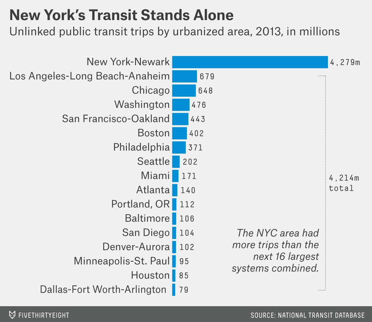 fischer-baum-datalab-public-transit-chart